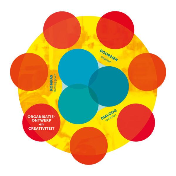 NSO-CNA Beroepsprofiel Organisatie ontwerp en creativiteit