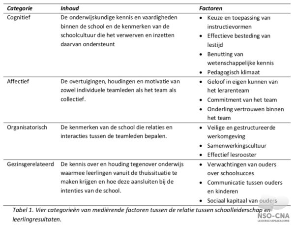 Mediërende factoren tussen de relatie tussen schoolleiderschap en leerlingresultaten