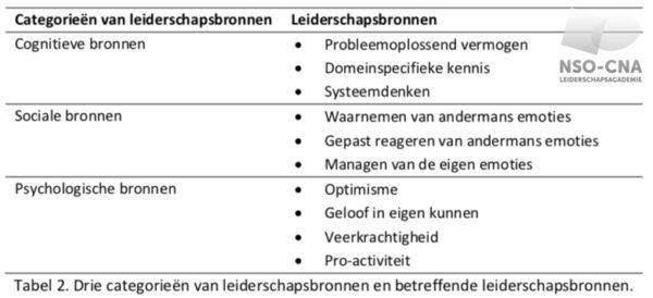 Categorieën van leiderschapsbronnen en betreffende leiderschapsbronnen