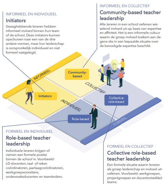 Teacher Leadership, Snoek ea