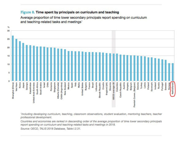 OECD Teaching and Learning International Survey
