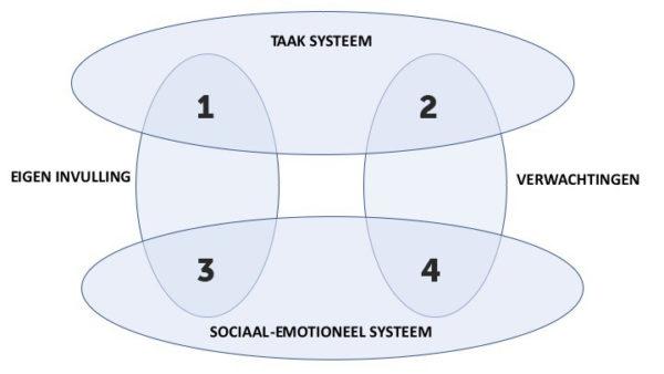 Model Krantz Taak systeem en Social emotioneel systeem