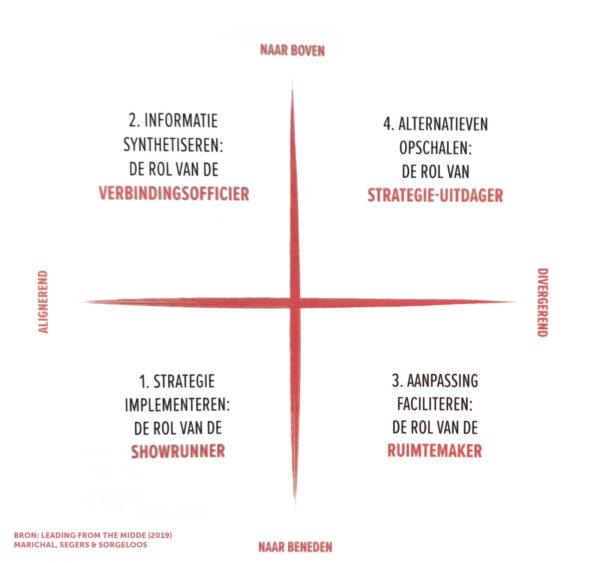 De 4 rollen mens in het midden